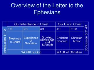 Coming Alive in Christ Ephesians 2:1-10