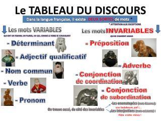 Le TABLEAU DU DISCOURS