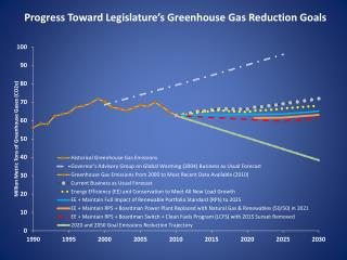 Progress Toward Legislature's Greenhouse Gas Reduction Goals