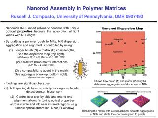 Nanorod  Dispersion Map