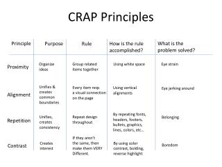 CRAP Principles