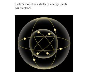 Bohr's model has shells or energy levels for electrons
