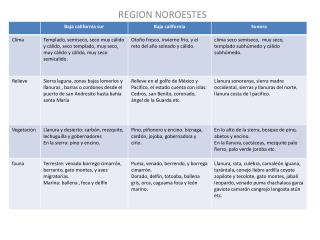REGION NOROESTES