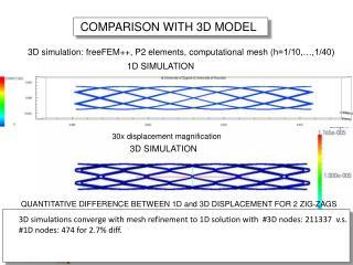 COMPARISON  WITH 3D MODEL