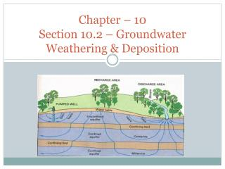 Chapter – 10 Section 10.2 – Groundwater Weathering & Deposition