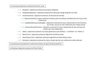 s rc/main/java (répertoire contenant les fichiers .java)