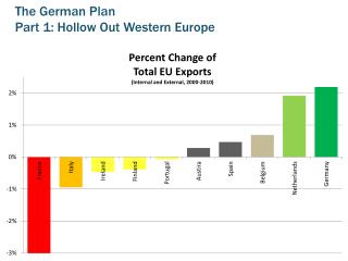 The German Plan Part 1: Hollow Out Western Europe