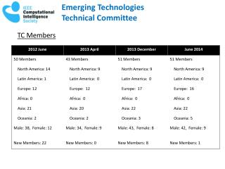 Emerging Technologies Technical Committee