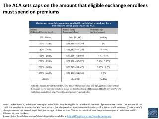 The ACA sets caps on the amount that eligible exchange enrollees must spend on premiums