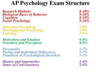 AP Psychology Exam Structure