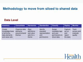 Methodology to move from siloed to shared data
