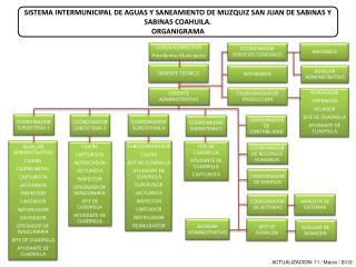 SISTEMA INTERMUNICIPAL DE AGUAS Y SANEAMIENTO DE MUZQUIZ SAN JUAN DE SABINAS Y SABINAS COAHUILA.