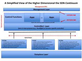 A Simplified View of the Higher Dimensional the SDN  Continuum