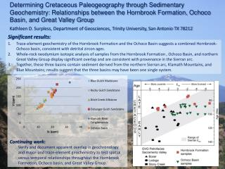 Kathleen D. Surpless, Department of Geosciences, Trinity University, San Antonio TX 78212