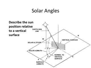 Solar Angles