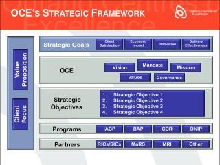 OCE�s Strategic Framework