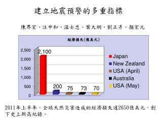 2011 年上半年,全球天然災害造成的經濟 損失達 2650 億 美元, 創下史上新高紀錄 。