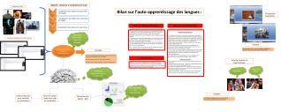 Objectifs : Améliorer la compréhension orale