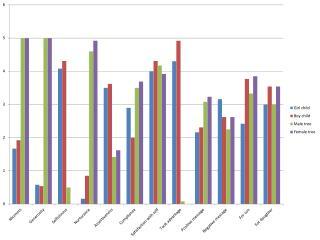 giving tree class data graphs