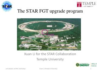 The STAR FGT upgrade program