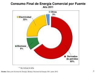 Consumo Final de Energía Comercial por Fuente  Año  2011