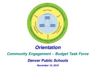 Orientation Community Engagement ~ Budget Task  Force Denver Public Schools  November 10, 2010