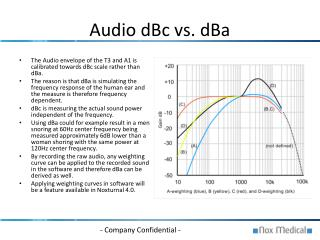 Audio dBc vs. dBa