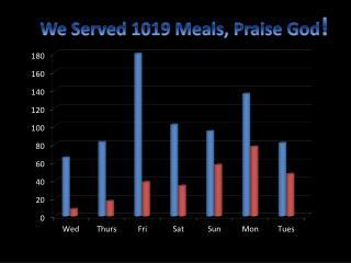We Served 1019 Meals, Praise God !