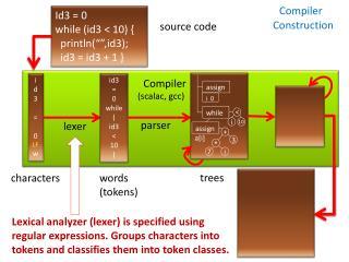 Compiler         ( scalac ,  gcc )