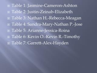 Table 1: Jasmine-Cameron-Ashton Table 2: Justin- Zeinab -Elizabeth