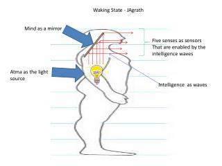 Waking State -  JAgrath