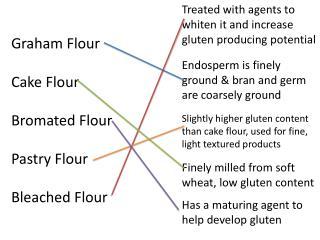 Graham Flour Cake Flour Bromated Flour Pastry Flour Bleached Flour