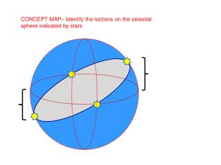 CONCEPT MAP� Identify the  loctions  on the celestial sphere indicated by stars