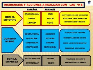 """INCIDENCIAS Y ACCIONES A REALIZAR CON   LAS  """"9 S """""""