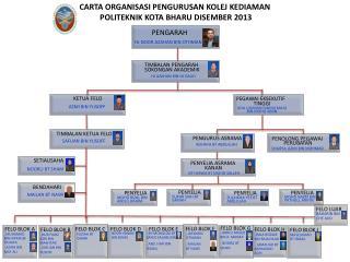 CARTA ORGANISASI PENGURUSAN KOLEJ KEDIAMAN  POLITEKNIK KOTA BHARU DISEMBER 2013