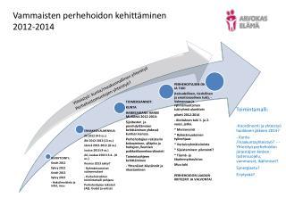 Vammaisten perhehoidon kehitt�minen 2012-2014