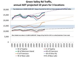 Green Valley Rd  Traffic, annual ADT projected 10 years for 3 locations