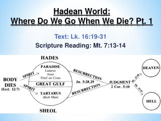 Hadean World:  Where  Do We Go When We  Die? Pt . 1