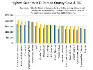 Highest Salaries  in El Dorado County  Govt  & EID