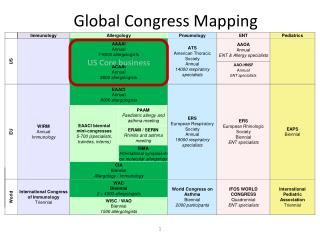 Global Congress Mapping