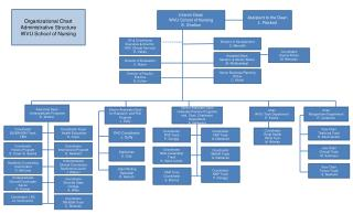 Organizational Chart Administrative Structure  WVU School of Nursing