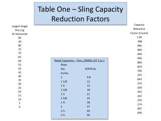 Table One – Sling Capacity Reduction Factors