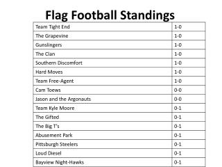 Flag Football Standings
