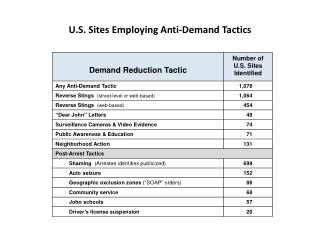 U.S. Sites Employing Anti-Demand Tactics