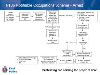 N106 Notifiable  Occupations  Scheme - Arrest