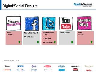 Digital/Social R esults