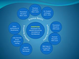 NANOTECNIA PROGRAM  FOR HIGHER EDUCATION  IN SCIENCE & TECHNOLOGY