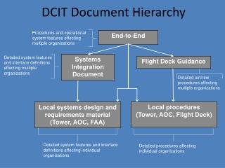 DCIT Document Hierarchy