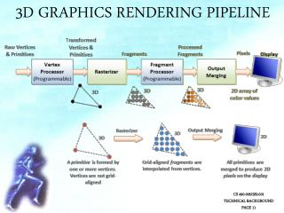 3D Graphics Rendering Pipeline
