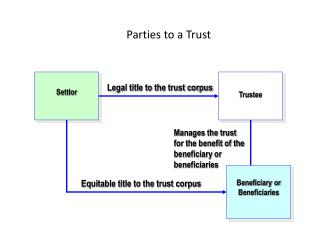 Parties to a Trust